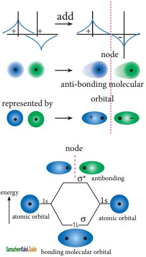 Samacheer Kalvi 11th Chemistry Guide Chapter 10 Chemical Bonding 7