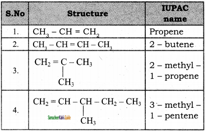 Samacheer Kalvi 11th Chemistry Guide Chapter 13 Hydrocarbons 146