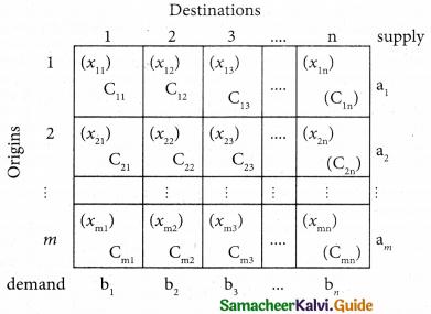 Samacheer Kalvi 12th Business Maths Guide Chapter 10 Operations Research Ex 10.1 1