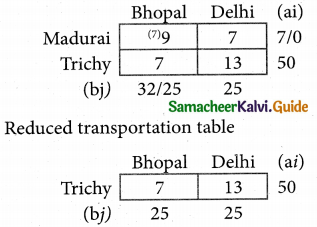 Samacheer Kalvi 12th Business Maths Guide Chapter 10 Operations Research Ex 10.1 15