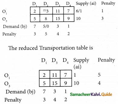 Samacheer Kalvi 12th Business Maths Guide Chapter 10 Operations Research Ex 10.1 28