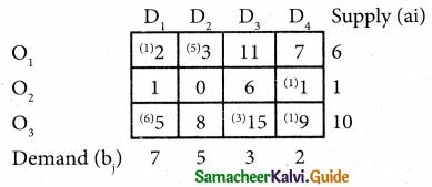Samacheer Kalvi 12th Business Maths Guide Chapter 10 Operations Research Ex 10.1 32