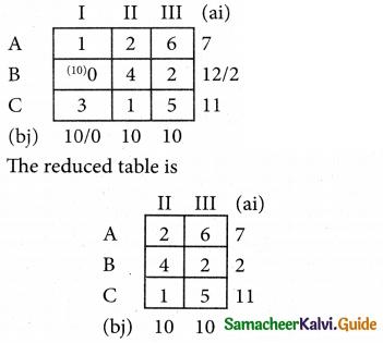 Samacheer Kalvi 12th Business Maths Guide Chapter 10 Operations Research Ex 10.1 56