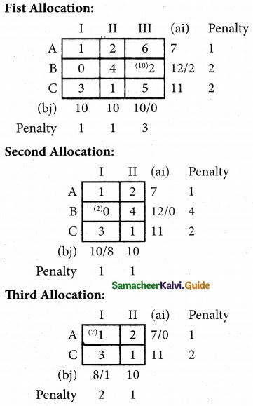 Samacheer Kalvi 12th Business Maths Guide Chapter 10 Operations Research Ex 10.1 60