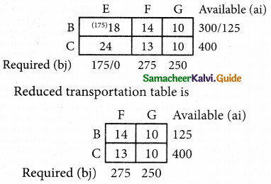 Samacheer Kalvi 12th Business Maths Guide Chapter 10 Operations Research Ex 10.1 65