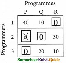 Samacheer Kalvi 12th Business Maths Guide Chapter 10 Operations Research Ex 10.2 11