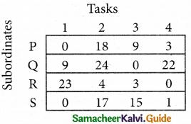 Samacheer Kalvi 12th Business Maths Guide Chapter 10 Operations Research Ex 10.2 14