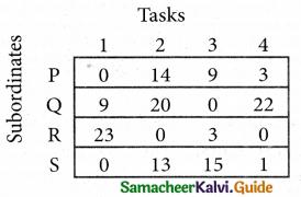 Samacheer Kalvi 12th Business Maths Guide Chapter 10 Operations Research Ex 10.2 15