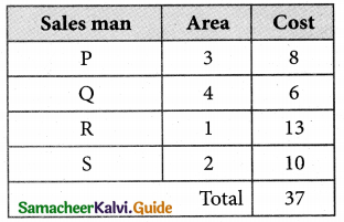 Samacheer Kalvi 12th Business Maths Guide Chapter 10 Operations Research Ex 10.2 26