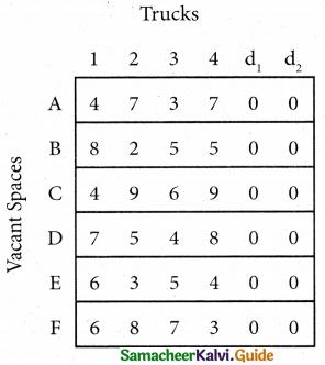 Samacheer Kalvi 12th Business Maths Guide Chapter 10 Operations Research Ex 10.2 28
