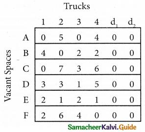 Samacheer Kalvi 12th Business Maths Guide Chapter 10 Operations Research Ex 10.2 29