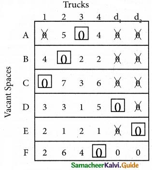 Samacheer Kalvi 12th Business Maths Guide Chapter 10 Operations Research Ex 10.2 31
