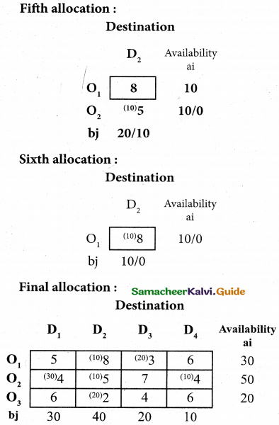 Samacheer Kalvi 12th Business Maths Guide Chapter 10 Operations Research Miscellaneous Problems 10