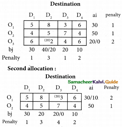 Samacheer Kalvi 12th Business Maths Guide Chapter 10 Operations Research Miscellaneous Problems 11