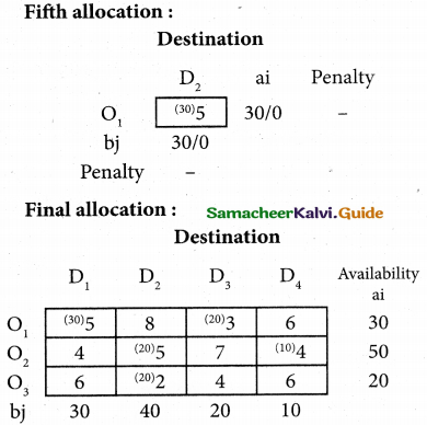 Samacheer Kalvi 12th Business Maths Guide Chapter 10 Operations Research Miscellaneous Problems 13
