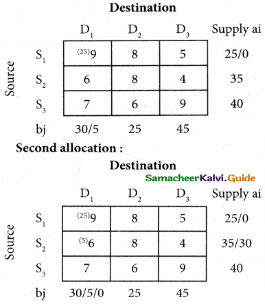 Samacheer Kalvi 12th Business Maths Guide Chapter 10 Operations Research Miscellaneous Problems 16