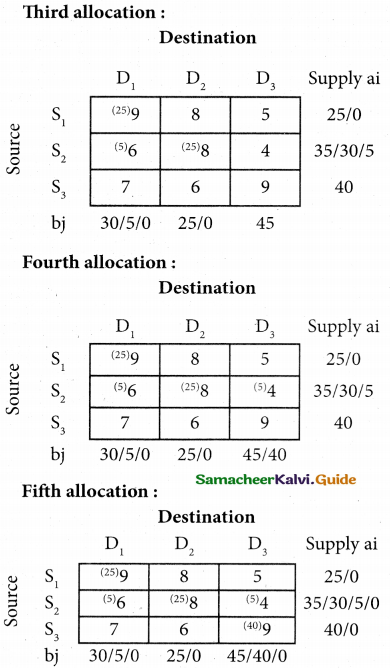Samacheer Kalvi 12th Business Maths Guide Chapter 10 Operations Research Miscellaneous Problems 17