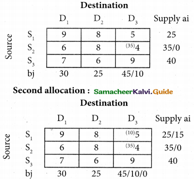 Samacheer Kalvi 12th Business Maths Guide Chapter 10 Operations Research Miscellaneous Problems 19