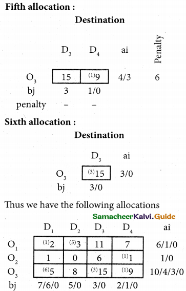 Samacheer Kalvi 12th Business Maths Guide Chapter 10 Operations Research Miscellaneous Problems 25