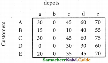 Samacheer Kalvi 12th Business Maths Guide Chapter 10 Operations Research Miscellaneous Problems 27