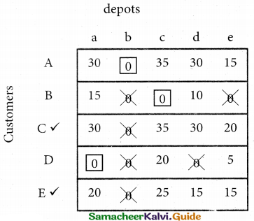 Samacheer Kalvi 12th Business Maths Guide Chapter 10 Operations Research Miscellaneous Problems 31