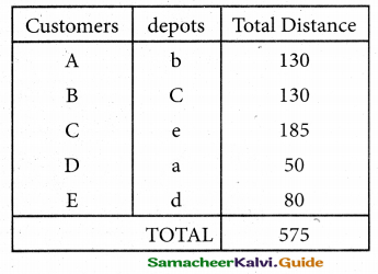 Samacheer Kalvi 12th Business Maths Guide Chapter 10 Operations Research Miscellaneous Problems 34
