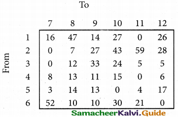 Samacheer Kalvi 12th Business Maths Guide Chapter 10 Operations Research Miscellaneous Problems 36