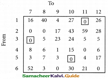 Samacheer Kalvi 12th Business Maths Guide Chapter 10 Operations Research Miscellaneous Problems 38