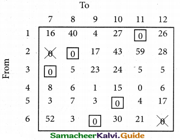 Samacheer Kalvi 12th Business Maths Guide Chapter 10 Operations Research Miscellaneous Problems 39