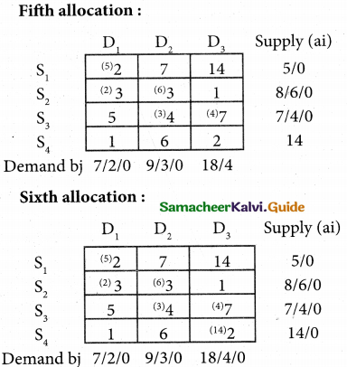 Samacheer Kalvi 12th Business Maths Guide Chapter 10 Operations Research Miscellaneous Problems 5