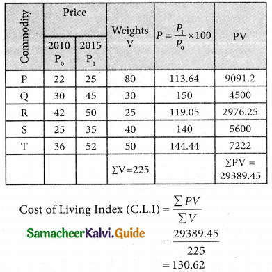 Samacheer Kalvi 12th Business Maths Guide Chapter 9 Applied Statistics Ex 9.2 22