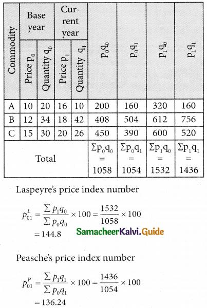 Samacheer Kalvi 12th Business Maths Guide Chapter 9 Applied Statistics Ex 9.2 3