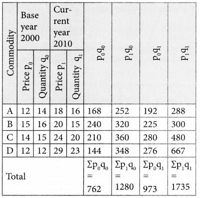 Samacheer Kalvi 12th Business Maths Guide Chapter 9 Applied Statistics Ex 9.2 7