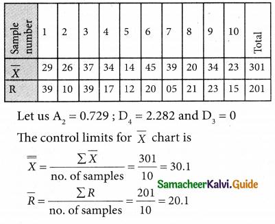 Samacheer Kalvi 12th Business Maths Guide Chapter 9 Applied Statistics Ex 9.3 15