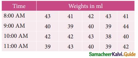 Samacheer Kalvi 12th Business Maths Guide Chapter 9 Applied Statistics Ex 9.3 18