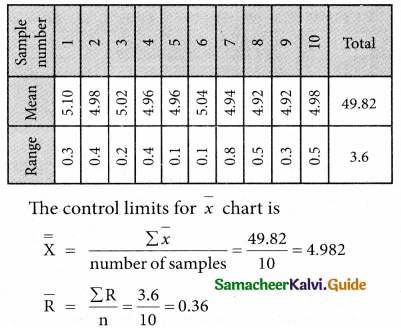 Samacheer Kalvi 12th Business Maths Guide Chapter 9 Applied Statistics Miscellaneous Problems 23
