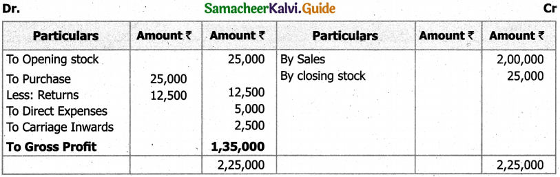 Samacheer Kalvi 11th Accountancy Guide Chapter 12 Final Accounts of Sole Proprietors – I 44
