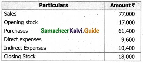 Samacheer Kalvi 11th Accountancy Guide Chapter 12 Final Accounts of Sole Proprietors – I 47