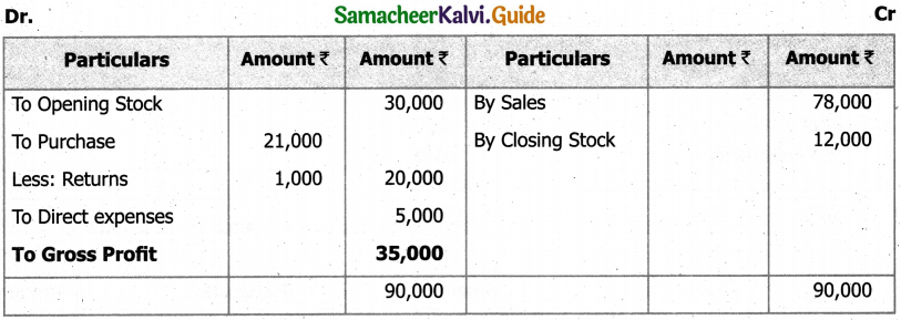 Samacheer Kalvi 11th Accountancy Guide Chapter 12 Final Accounts of Sole Proprietors – I 50