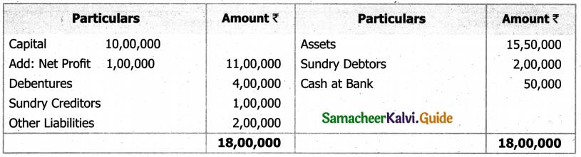 Samacheer Kalvi 11th Accountancy Guide Chapter 12 Final Accounts of Sole Proprietors – I 58