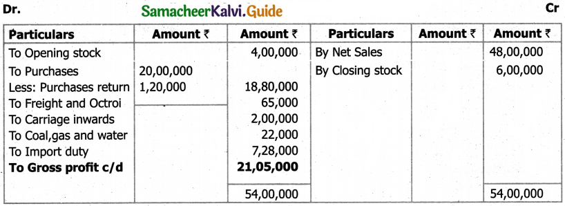 Samacheer Kalvi 11th Accountancy Guide Chapter 12 Final Accounts of Sole Proprietors – I 66