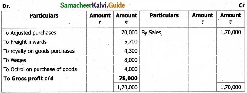 Samacheer Kalvi 11th Accountancy Guide Chapter 12 Final Accounts of Sole Proprietors – I 68
