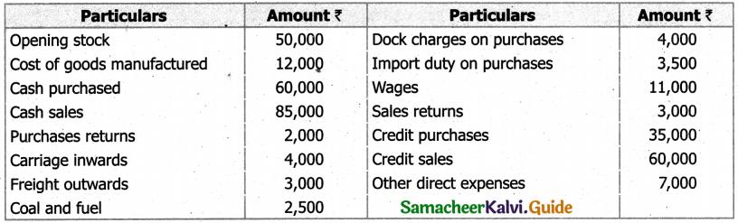 Samacheer Kalvi 11th Accountancy Guide Chapter 12 Final Accounts of Sole Proprietors – I 69