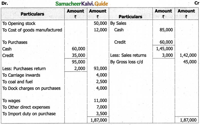 Samacheer Kalvi 11th Accountancy Guide Chapter 12 Final Accounts of Sole Proprietors – I 70