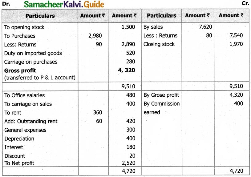 Samacheer Kalvi 11th Accountancy Guide Chapter 12 Final Accounts of Sole Proprietors – I 84