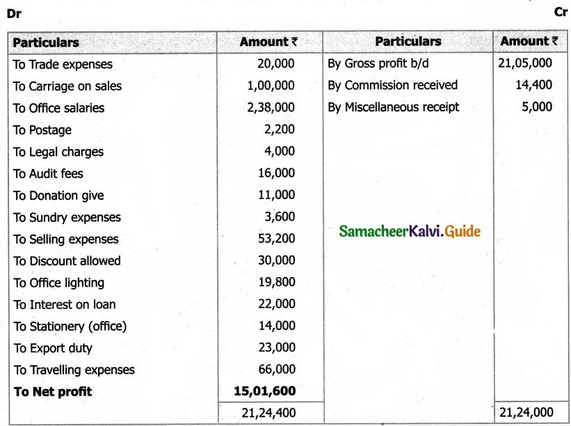 Samacheer Kalvi 11th Accountancy Guide Chapter 12 Final Accounts of Sole Proprietors – I 87