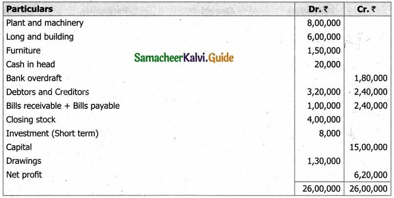Samacheer Kalvi 11th Accountancy Guide Chapter 12 Final Accounts of Sole Proprietors – I 88