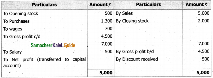 Samacheer Kalvi 11th Accountancy Guide Chapter 12 Final Accounts of Sole Proprietors – I 91