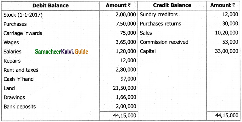 Samacheer Kalvi 11th Accountancy Guide Chapter 12 Final Accounts of Sole Proprietors – I 93