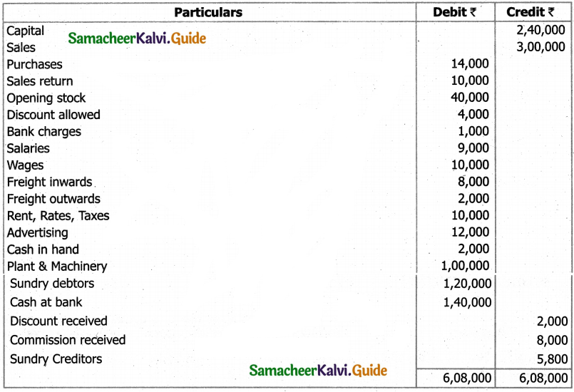 Samacheer Kalvi 11th Accountancy Guide Chapter 12 Final Accounts of Sole Proprietors – I 96